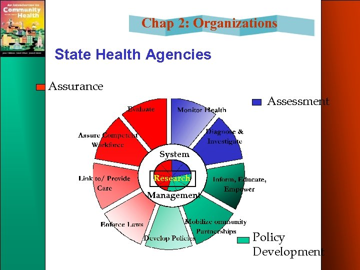Chap 2: Organizations State Health Agencies Assurance Assessment System Research Management Policy Development