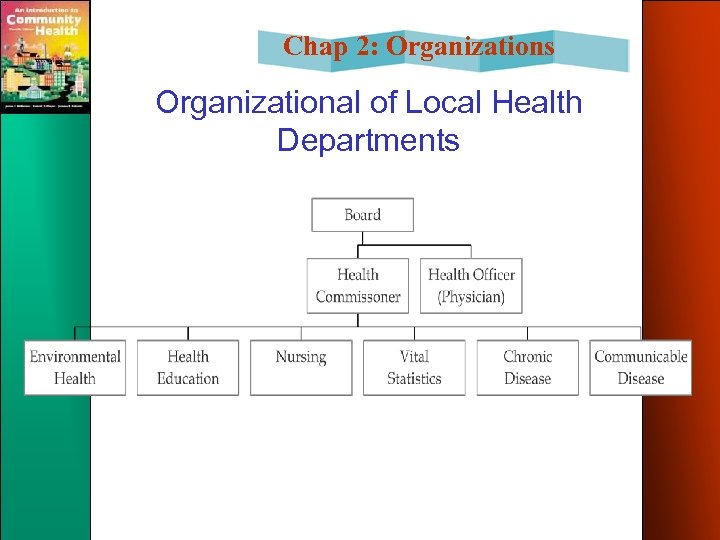 Chap 2: Organizations Organizational of Local Health Departments