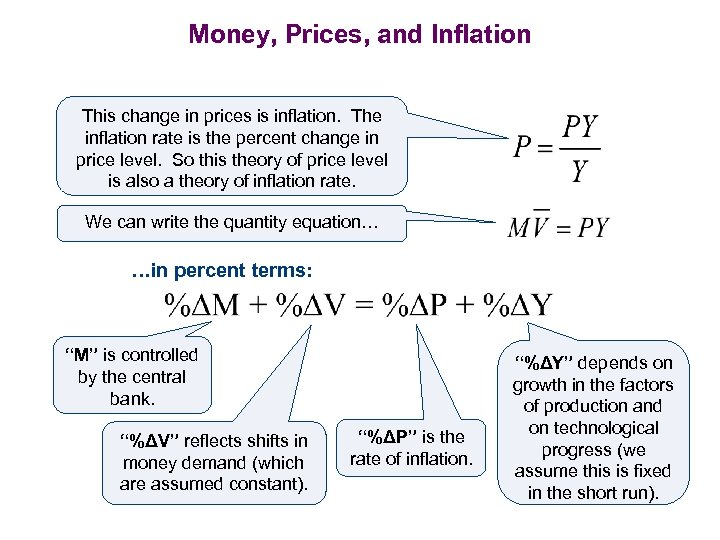 Money, Prices, and Inflation This change in prices is inflation. The inflation rate is