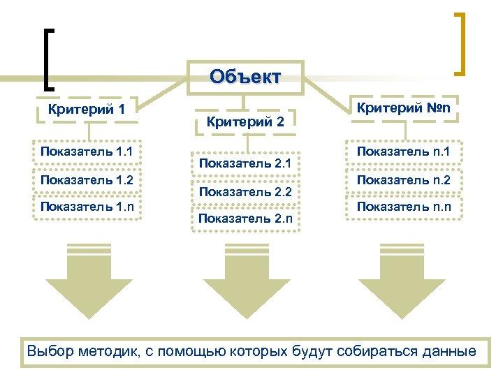 Объект Критерий 1 Показатель 1. 2 Показатель 1. n Критерий 2 Показатель 2. 1