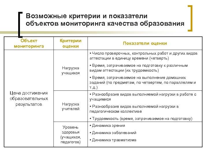 Возможные критерии и показатели объектов мониторинга качества образования Объект мониторинга Критерии оценки Показатели оценки