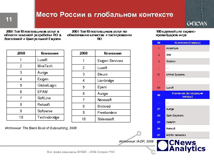 Место России в глобальном контексте 11 2008 Топ 10 поставщиков услуг в области заказной