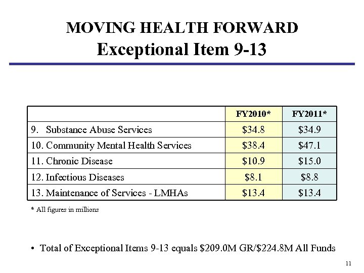 MOVING HEALTH FORWARD Exceptional Item 9 -13 FY 2010* FY 2011* 9. Substance Abuse
