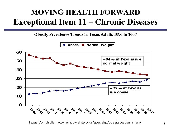 MOVING HEALTH FORWARD Exceptional Item 11 – Chronic Diseases Obesity Prevalence Trends in Texas