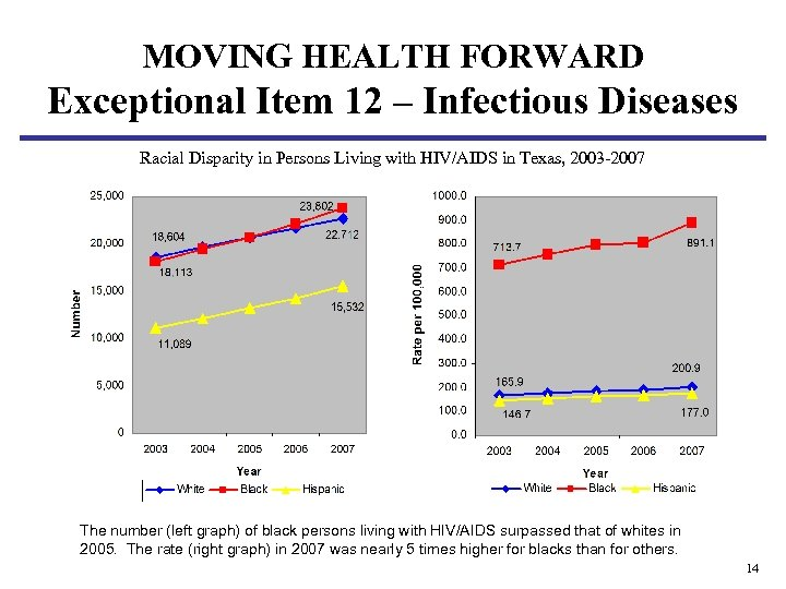 MOVING HEALTH FORWARD Exceptional Item 12 – Infectious Diseases Racial Disparity in Persons Living