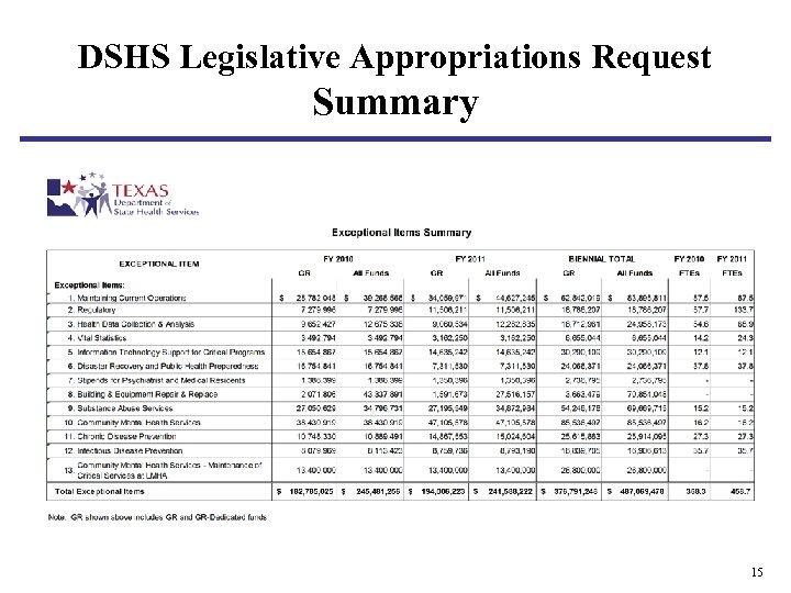 DSHS Legislative Appropriations Request Summary 15