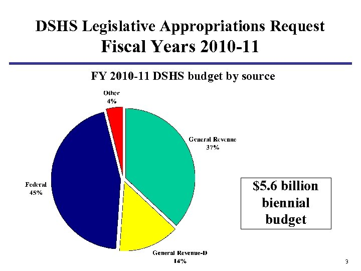 DSHS Legislative Appropriations Request Fiscal Years 2010 -11 FY 2010 -11 DSHS budget by