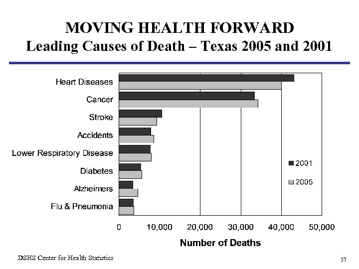 MOVING HEALTH FORWARD Leading Causes of Death – Texas 2005 and 2001 DSHS Center
