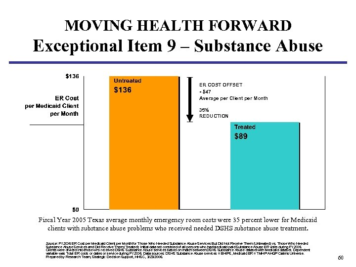 MOVING HEALTH FORWARD Exceptional Item 9 – Substance Abuse ER COST OFFSET - $47