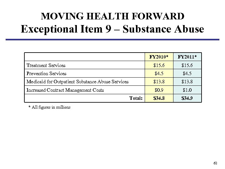 MOVING HEALTH FORWARD Exceptional Item 9 – Substance Abuse FY 2010* FY 2011* Treatment
