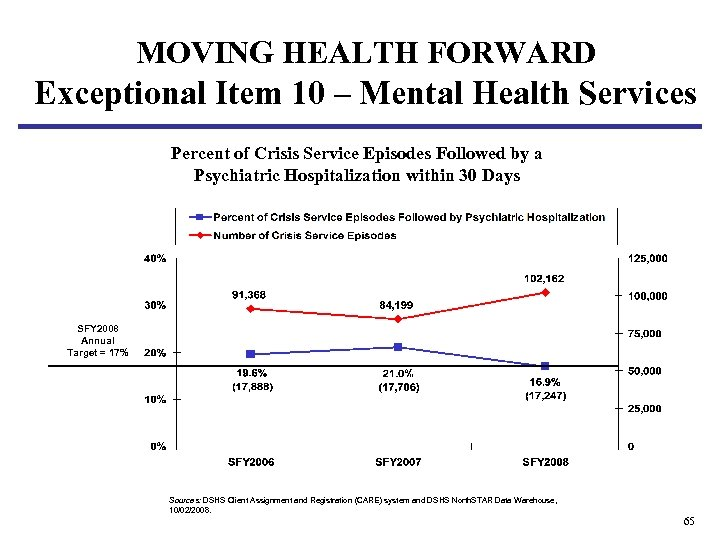 MOVING HEALTH FORWARD Exceptional Item 10 – Mental Health Services Percent of Crisis Service