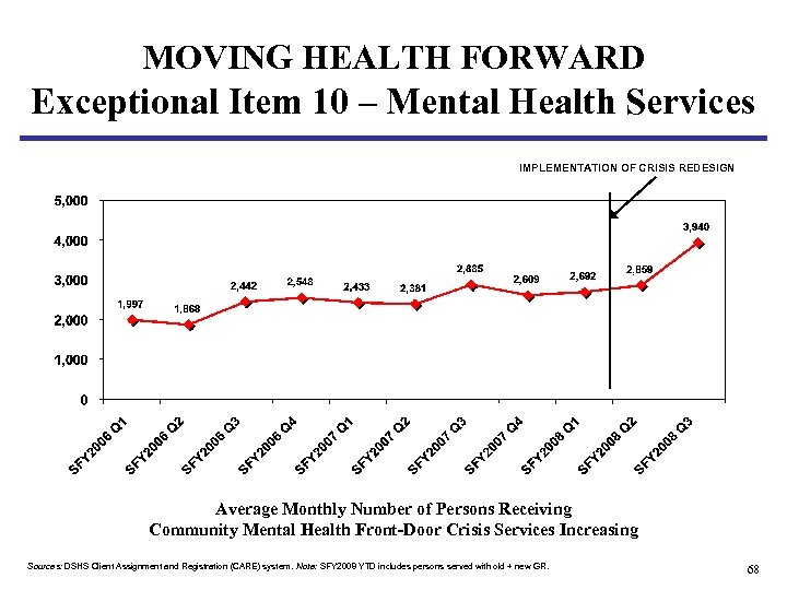 MOVING HEALTH FORWARD Exceptional Item 10 – Mental Health Services IMPLEMENTATION OF CRISIS REDESIGN
