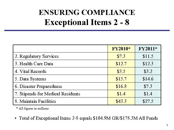 ENSURING COMPLIANCE Exceptional Items 2 - 8 FY 2010* FY 2011* 2. Regulatory Services