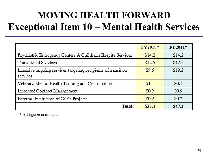 MOVING HEALTH FORWARD Exceptional Item 10 – Mental Health Services FY 2010* FY 2011*