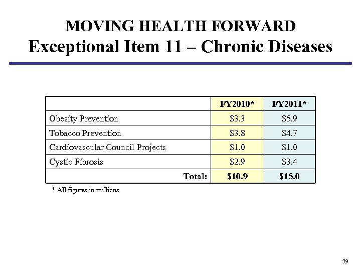 MOVING HEALTH FORWARD Exceptional Item 11 – Chronic Diseases FY 2010* FY 2011* Obesity