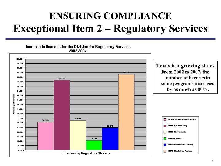 ENSURING COMPLIANCE Exceptional Item 2 – Regulatory Services Increase in licenses for the Division