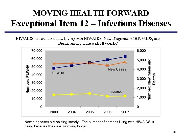 MOVING HEALTH FORWARD Exceptional Item 12 – Infectious Diseases HIV/AIDS in Texas: Persons Living