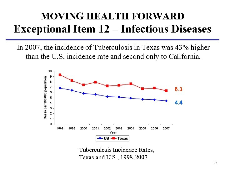 MOVING HEALTH FORWARD Exceptional Item 12 – Infectious Diseases In 2007, the incidence of