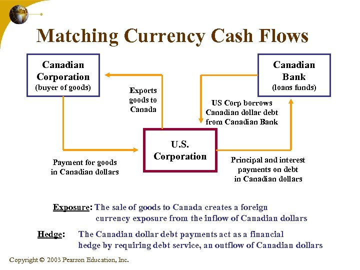 Matching Currency Cash Flows Canadian Bank Canadian Corporation (buyer of goods) Payment for goods