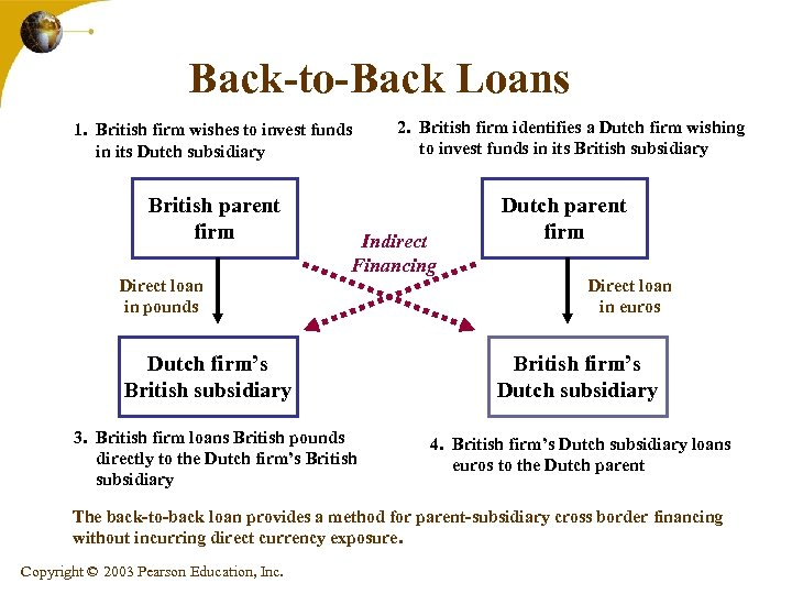 Back-to-Back Loans 1. British firm wishes to invest funds in its Dutch subsidiary British