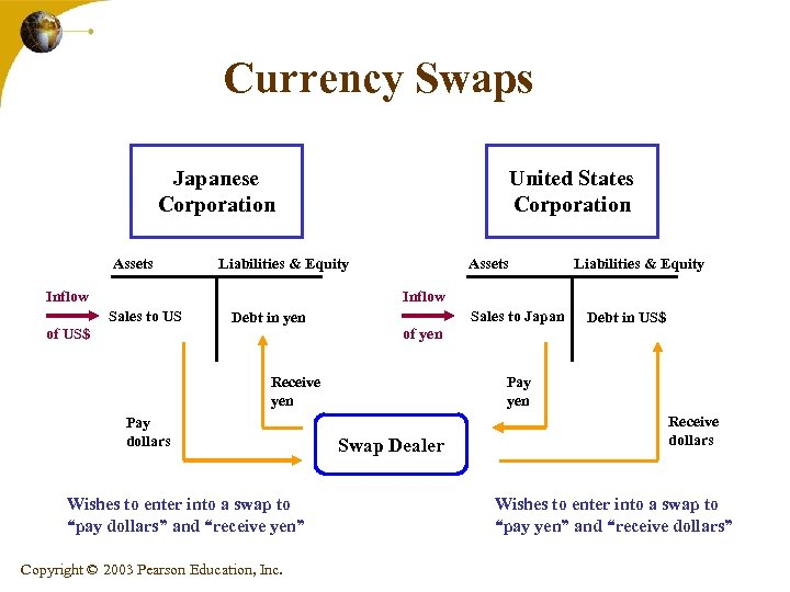 Currency Swaps Japanese Corporation Assets United States Corporation Liabilities & Equity Inflow Assets Liabilities