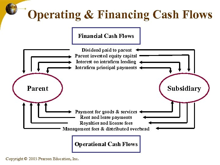 Operating & Financing Cash Flows Financial Cash Flows Dividend paid to parent Parent invested