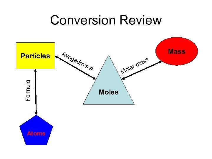 Conversion Review Formula Particles Atoms Av og Mass ad ro' s# la ass rm