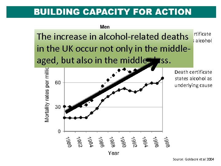 Death The increase in alcohol-related deathscertificate mentions alcohol in the UK occur not only