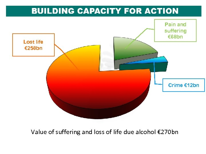 Lost life € 258 bn Pain and suffering € 68 bn Crime € 12