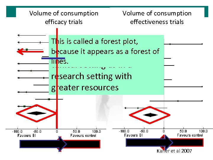 Volume of consumption efficacy trials Volume of consumption effectiveness trials Thisaverage, drinkers The is