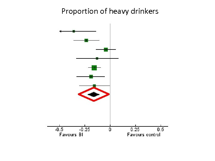 Proportion of heavy drinkers