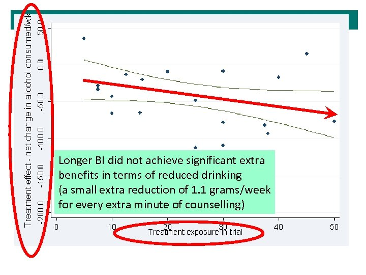 Longer BI did not achieve significant extra benefits in terms of reduced drinking (a