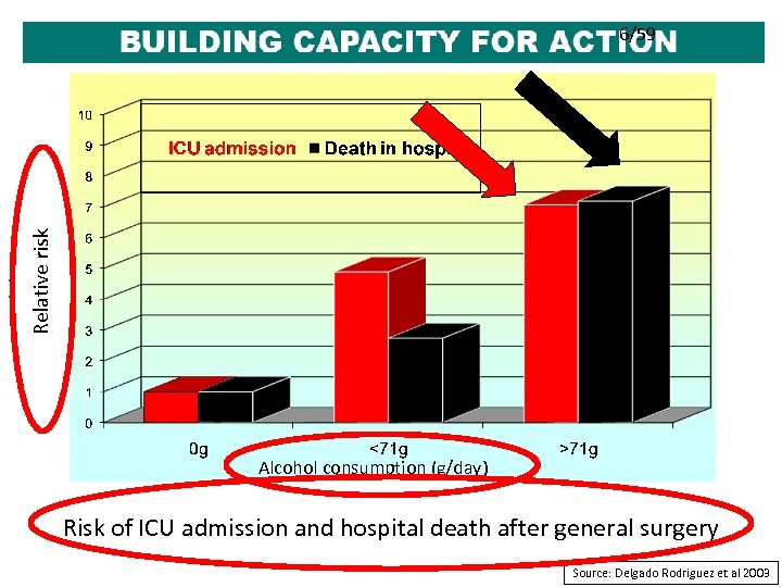 Relative risk 6/59 Alcohol consumption (g/day) Risk of ICU admission and hospital death after