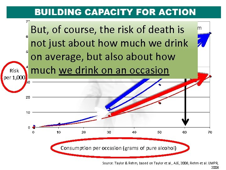 Risk per 1, 000 But, since a graph is also affected So, thiscourse, riskthat
