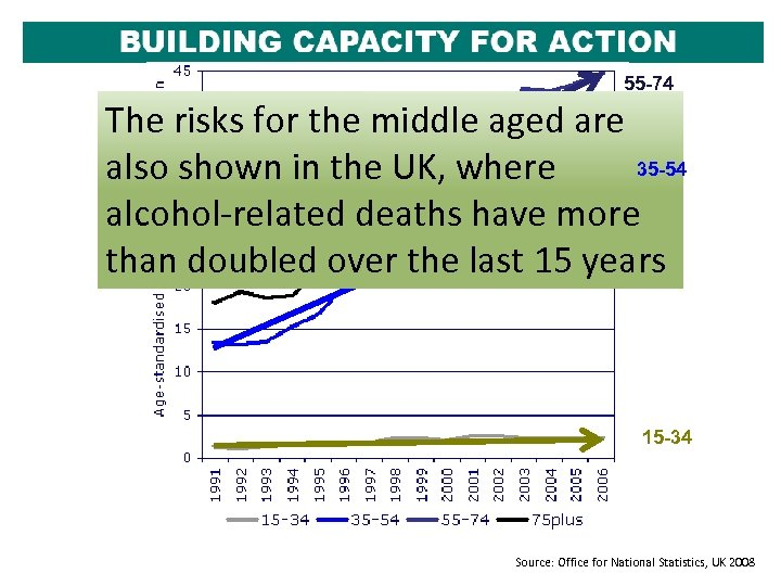 55 -74 The risks for the middle aged are 35 -54 also shown in