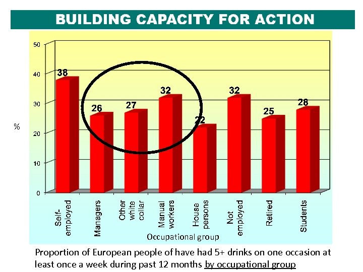 % Occupational group Proportion of European people of have had 5+ drinks on one