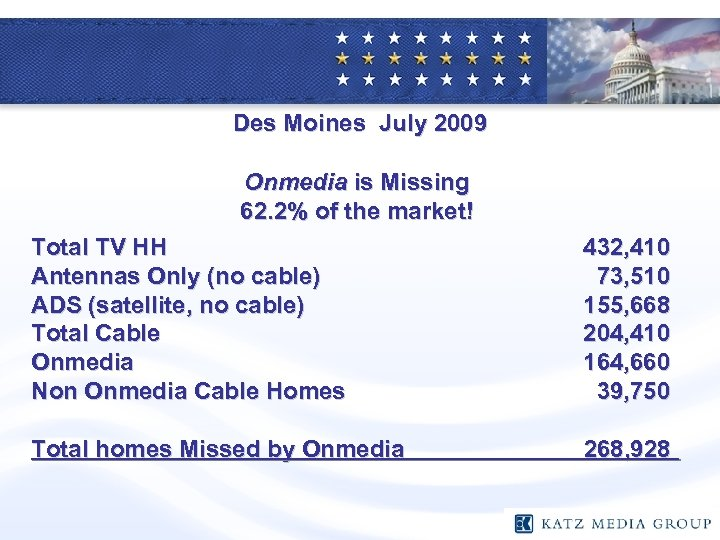 Des Moines July 2009 Onmedia is Missing 62. 2% of the market! Total TV