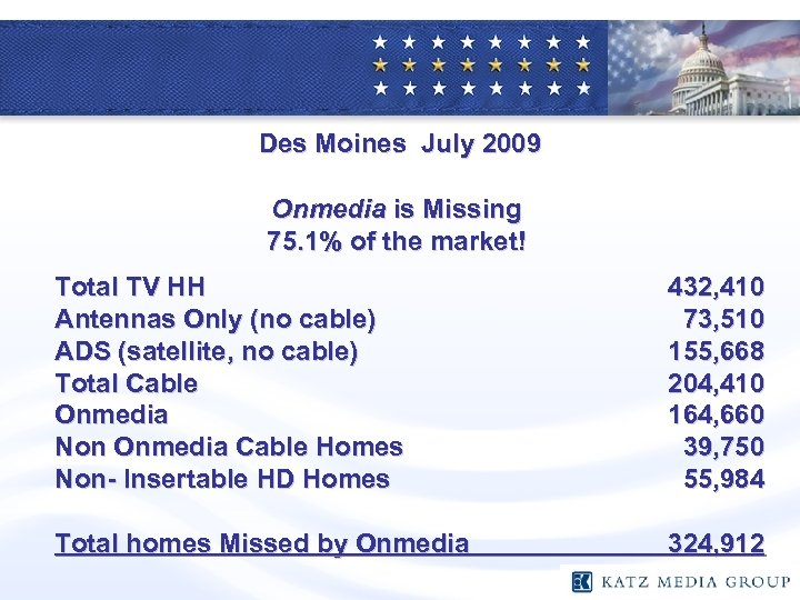 Des Moines July 2009 Onmedia is Missing 75. 1% of the market! Total TV