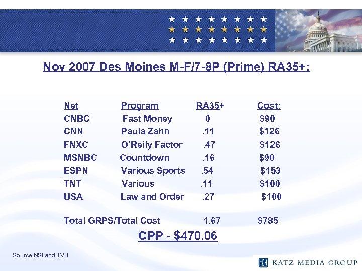 Nov 2007 Des Moines M-F/7 -8 P (Prime) RA 35+: Net CNBC CNN FNXC