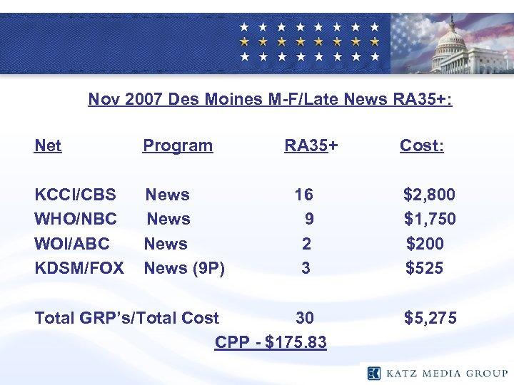 Nov 2007 Des Moines M-F/Late News RA 35+: Net Program KCCI/CBS WHO/NBC WOI/ABC KDSM/FOX