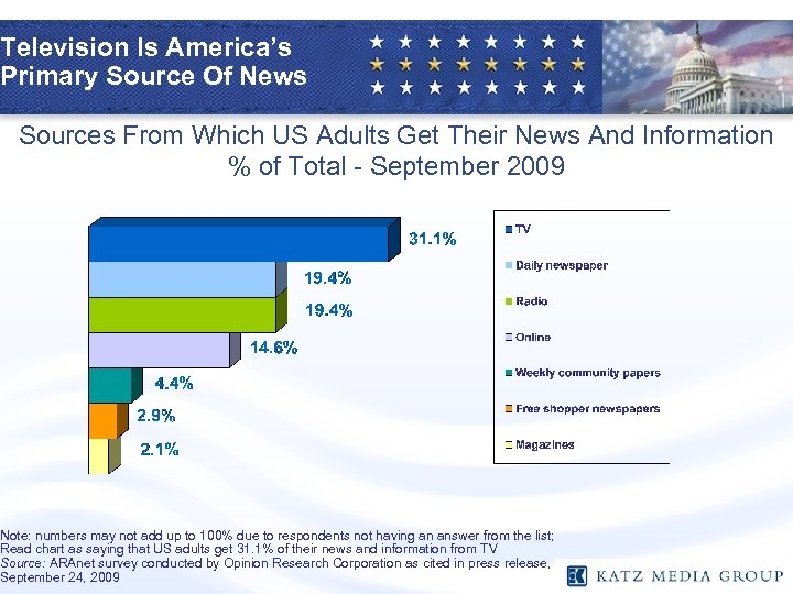 Television Is America's Primary Source Of News Sources From Which US Adults Get Their