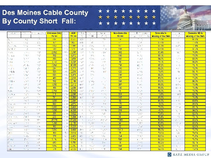 Des Moines Cable County By County Short Fall: