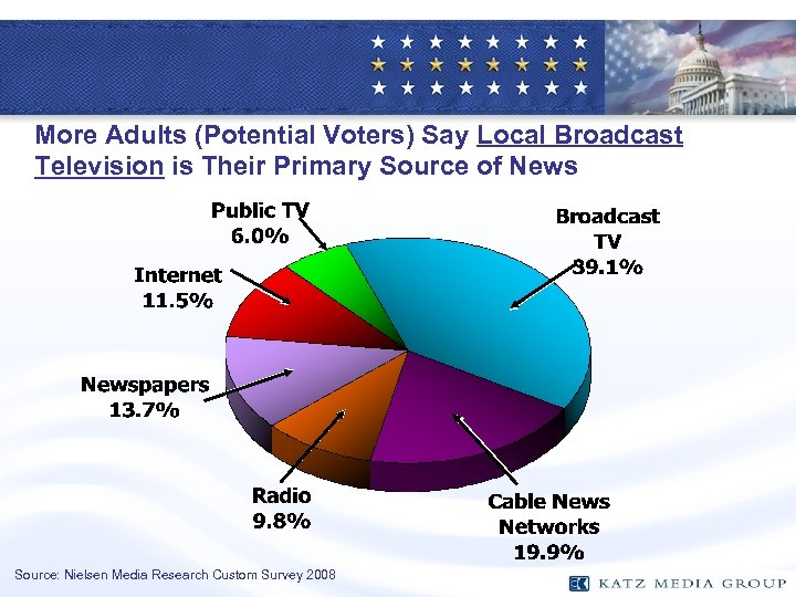 More Adults (Potential Voters) Say Local Broadcast Television is Their Primary Source of News