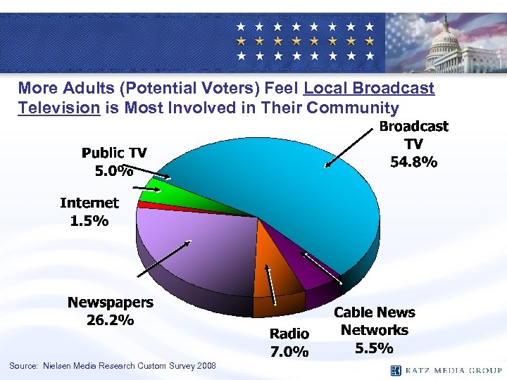 More Adults (Potential Voters) Feel Local Broadcast Television is Most Involved in Their Community
