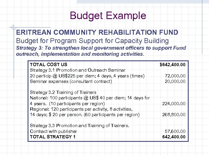 Budget Example ERITREAN COMMUNITY REHABILITATION FUND Budget for Program Support for Capacity Building Strategy