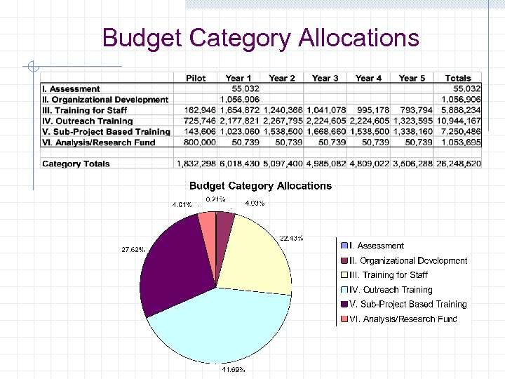 Budget Category Allocations