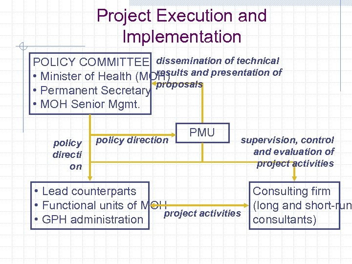 Project Execution and Implementation POLICY COMMITTEE dissemination of technical results and presentation of •