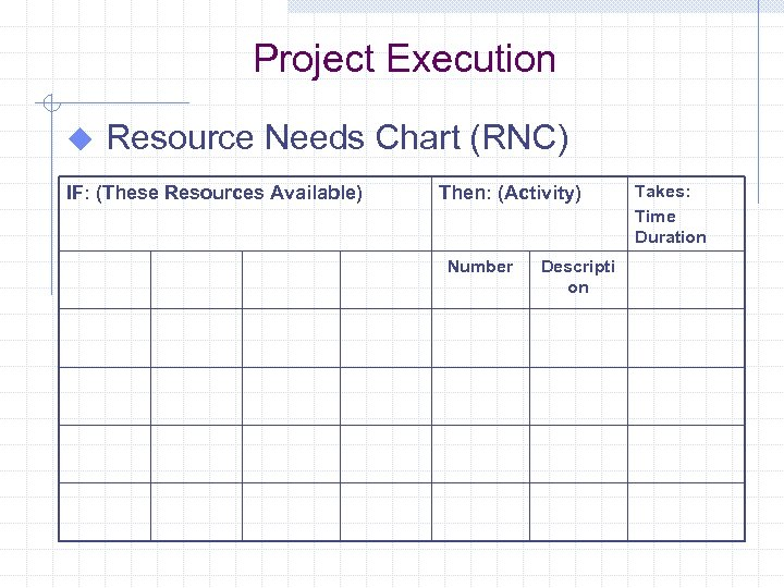 Project Execution u Resource Needs Chart (RNC) IF: (These Resources Available) Then: (Activity) Number