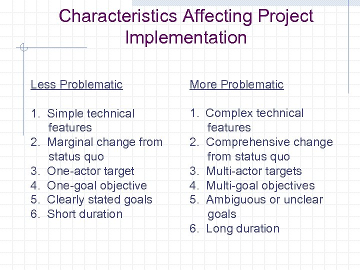 Characteristics Affecting Project Implementation Less Problematic 1. Simple technical features 2. Marginal change from
