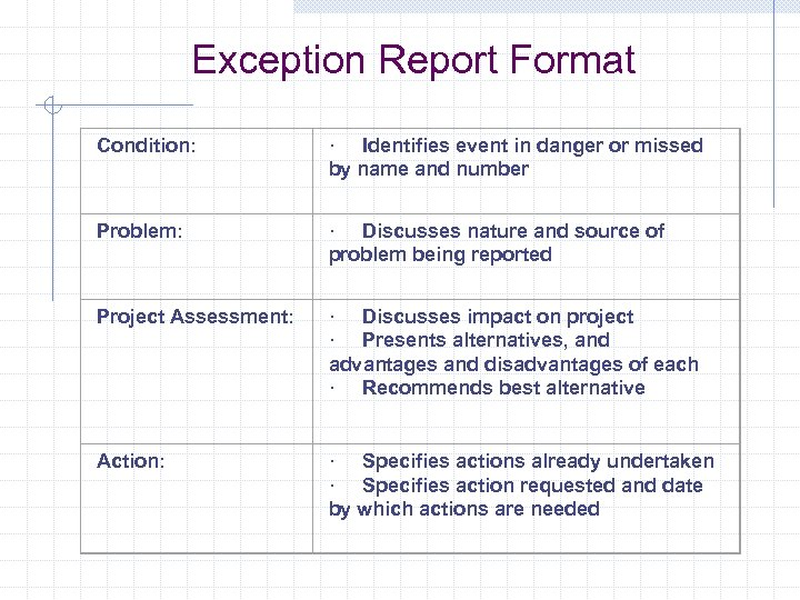 Exception Report Format Condition: · Identifies event in danger or missed by name and